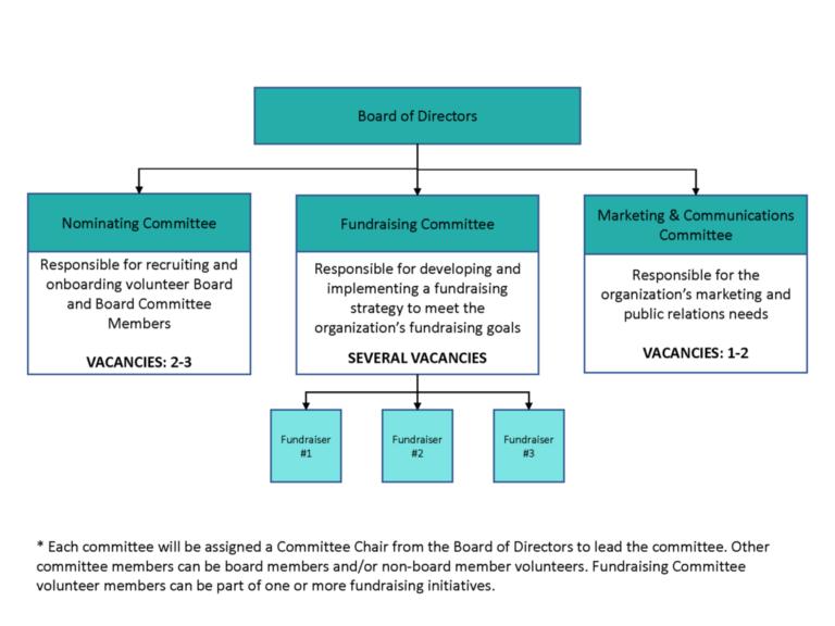 Board Committees Tree Diagram brief
